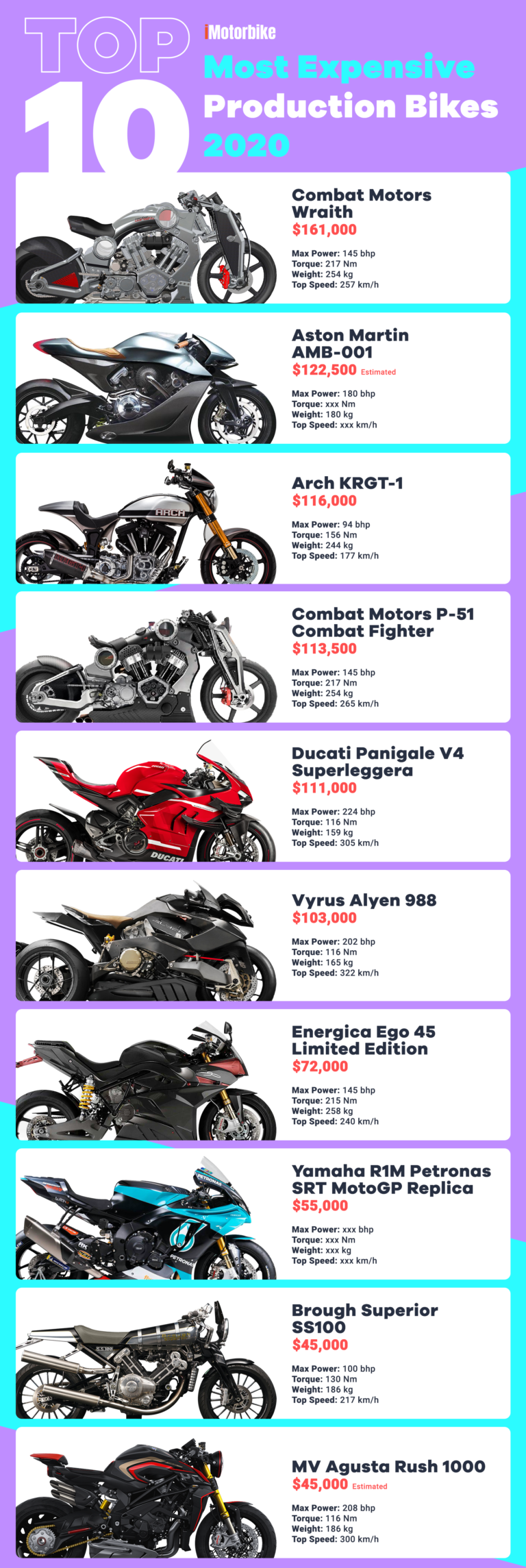 Top 10 Most Expensive Motorcycles Infographic